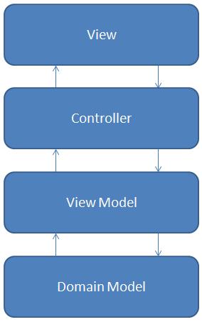 O que é e como utilizar o padrão View Model em um projeto